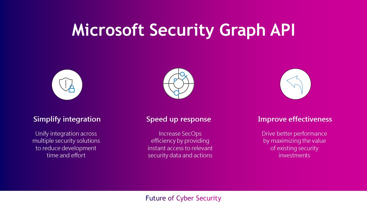 Enhance your SOC with Microsoft Security Graph Integration